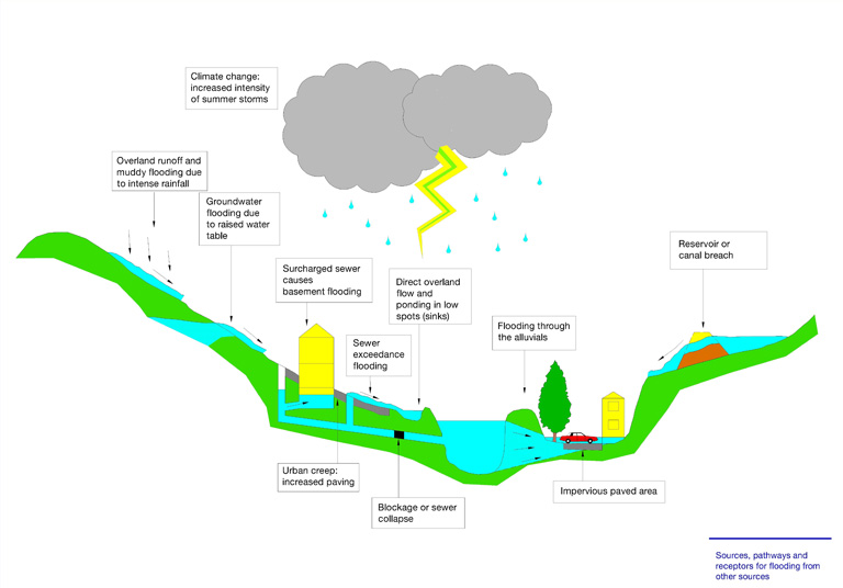 Sources of Flooding